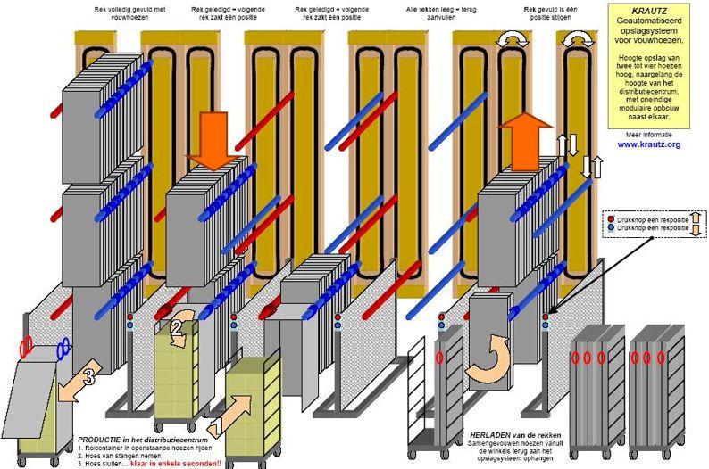 Krautz Temax opslag thermohoezen - Lagerung Thermoschutzhauben - Stockage housse isotherme thermique