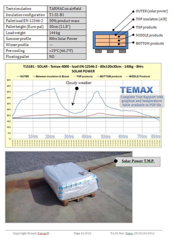 Krautz Temax solar power TARMAC Luftfracht Luchtvracht Fret Aérien