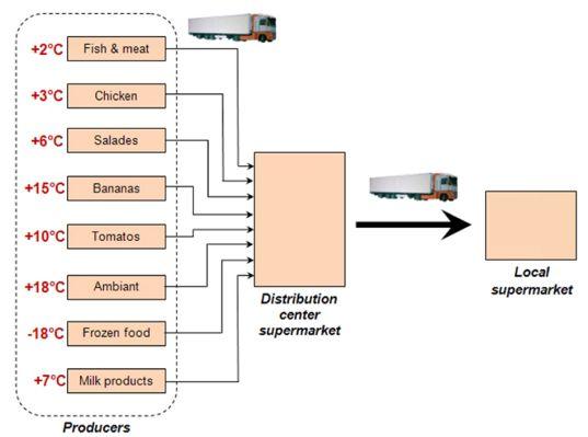 Krautz Temax cold chain food Kühlkette Lebensmitteln Koelketen levensmiddelen
